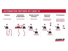 Case IH is defining new categories of autonomy and automation in agricultural field applications.