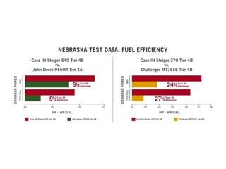 Case IH Steiger® Tractors Break Drawbar Fuel Efficiency Records in Nebraska Test Results