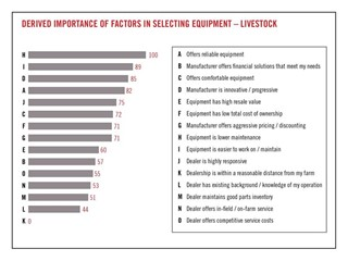 Equipment Survey: Easier Maintenance is Tops for Livestock Producers, Crop Producers Respect Resale Value