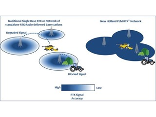 New Holland Offers New Cellular PLM™ RTK+ Correction Network
