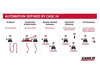 Case IH defines categories of autonomy and announces pilot programme