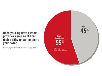 Survey Reveals Data Security and Transfer Concerns, Misunderstanding