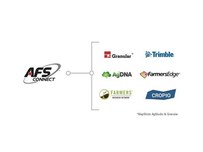Case IH Enhances Two-way Data Sharing With AFS Connect and Third-party Providers Through Partnership Growth