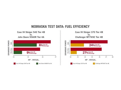 In recent independent tests, the Steiger 540 and Steiger 370 tractors set records for drawbar fuel efficiency