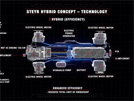 STEYR Hybrid Technology
