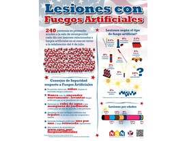 Fireworks Safety Infographic (Spanish)