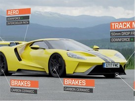 Ford GT - Stats