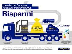Goodyear presenta i pneumatici FUELMAX PERFORMANCE con consumi efficienti e ridotte emissioni di CO2