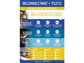 Infographic_Millennials want