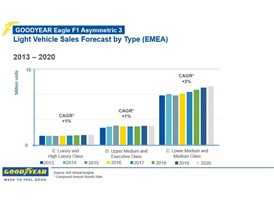 Light Vehicle Sales Forecast by Type
