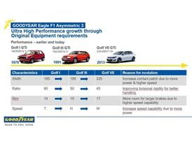 Ultra High Performance growth through Original Equipment requirements