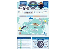 (Infographic) Touareg Eurasia World Record: Goodyear and Rainer Zietlow team up again