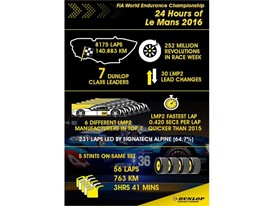 The Le Mans 24h race is a demanding event for tyre manufacturers
