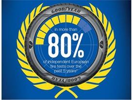 I pneumatici Goodyear raccomandati  in più dell'80% dei test effettuati dalle riviste specializzate