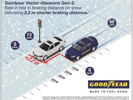 Benefit V4S Gen-2 Braking on snow