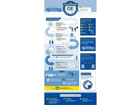 Goodyear - OE Infographic