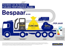 Benefits Goodyear FUELMAX PERFORMANCE NL