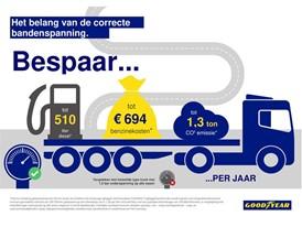 Benefits Correct Tyre Pressure NL