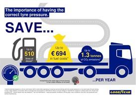EN - Benefits Correct Tyre Pressure