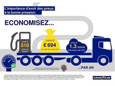 Goodyear présente les pneumatiques FUELMAX PERFORMANCE à basse consommation de carburant et réduisant les émissions de CO2, ainsi que ses nouvelles solutions pour la gestion des pneumatiques