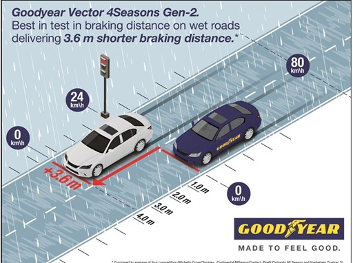 Benefit V4S Gen-2 Braking on wet roads