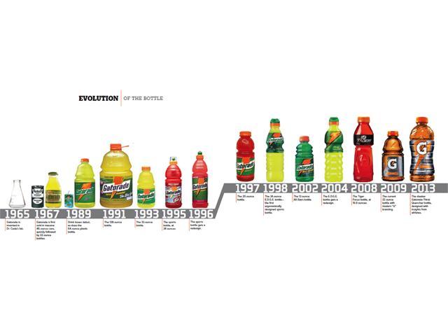 Gatorade : Evolution of the Bottle