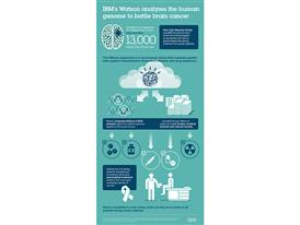 IBM Watson Analyzes Human Genome