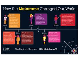 How the Mainframe Changed our World