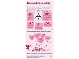 Digital Dating Safety