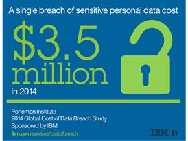 A Single Data Breach Costs Businesses $3.5 million