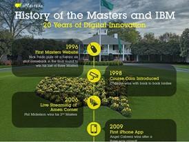 IBM - Masters 20 Years Timeline
