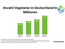 Anzahl Vegetarier in Deutschland in Millionen
