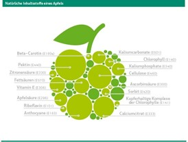 Natürliche Nährstoffe eines Apfels