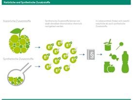 Natürliche und Synthetische Zusatzstoffe