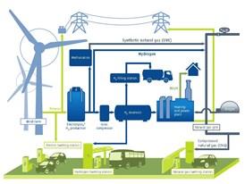 Networked Hydrogen Economy