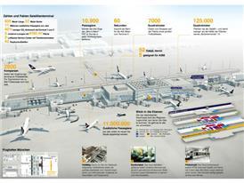 Infografik MUC Satelliten -Terminal