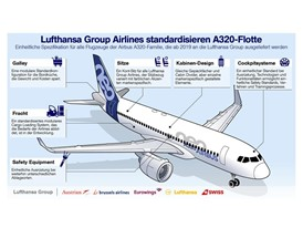 Lufthansa Group Airlines standardisieren A320-Flotte