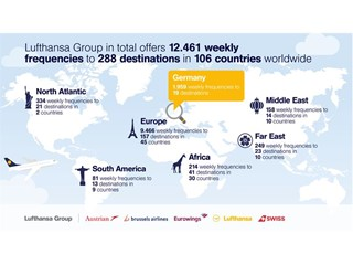 Lufthansa Group airlines to offer many new destinations worldwide in winter 2017/18