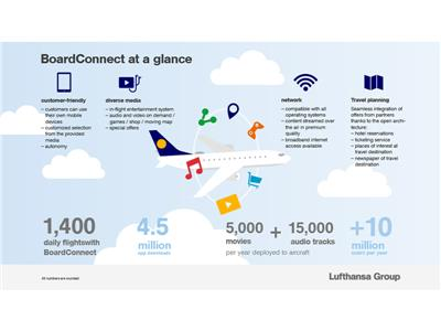 BoardConnect by Lufthansa Systems