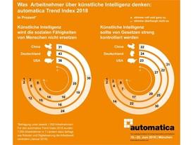 automatica Trend Index 2018: Infografik