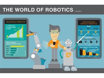 automatica Infographic: The world of robotics