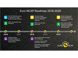 Euro NCAP Roadmap 2016-2020