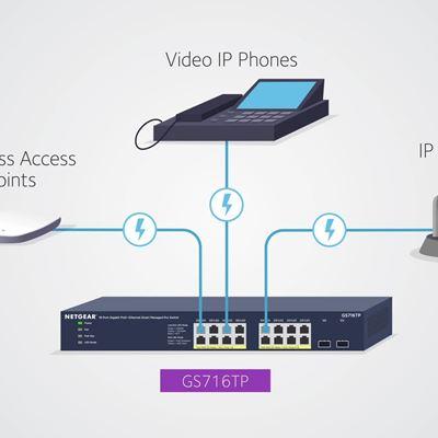 16 Port Gigabit Ethernet Smart Managed Pro Switch with 2 Dedicated SFP Ports