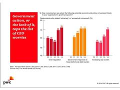 CEOs' Confidence Rises for 2014