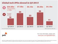 Global tech IPOs experience steep decline in third quarter