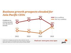 Confidence among Asia Pacific CEOs at lowest level since 2012