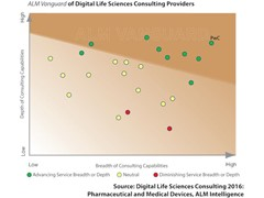 Life Sciences sector creates value through digital innovation