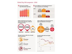 The US extends its leading position in PwC's Global Top 100 companies ranking