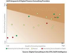 Digitalisation drives important changes to the role of the Chief Financial Officer (CFO)