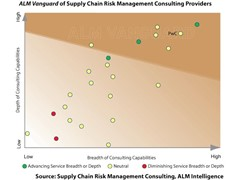 Supply Chain Risk Management integral for stability
